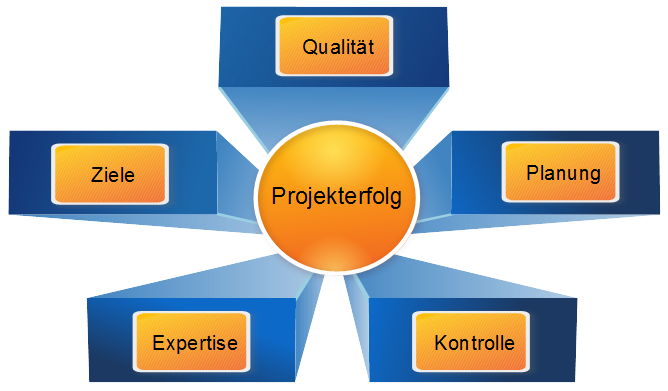 Projekt Projektmanagement